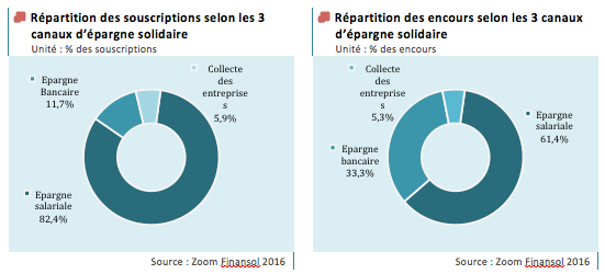 repartition encours
